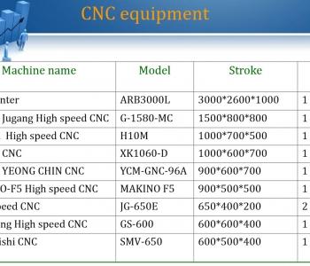CNC-Maskiner